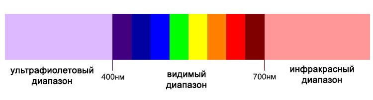 схема видимого спектра