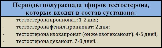 Периоды_полураспада_эфиров_тестостерона_в_сустаноне