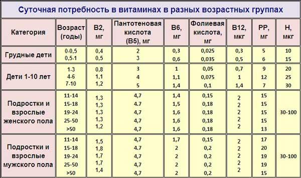 Таблица суточная потребность в витаминах