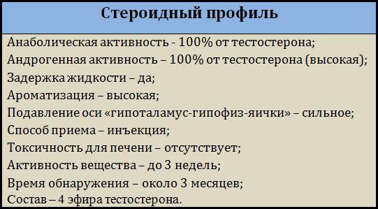 Стероидный_профиль_омнадрена