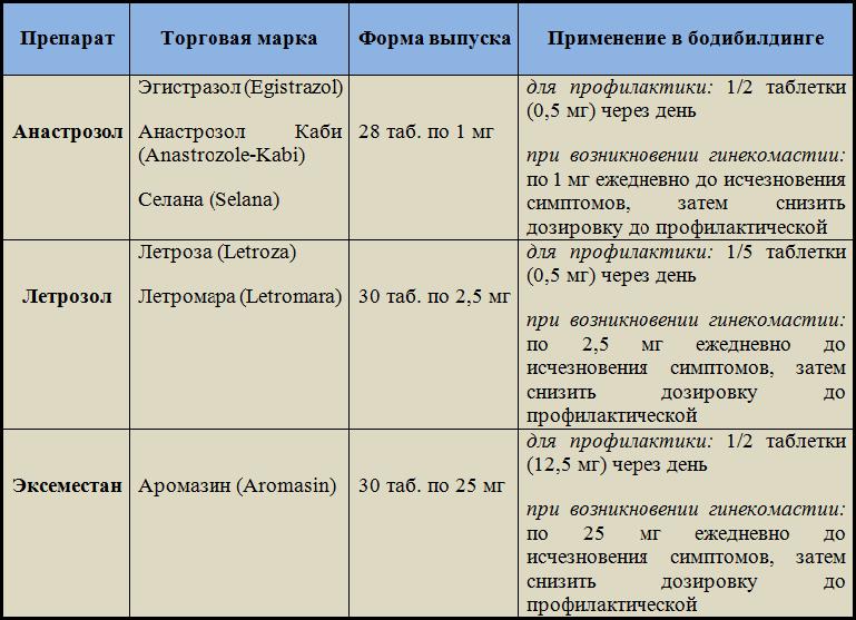 таблица_ингибиторов_ароматазы
