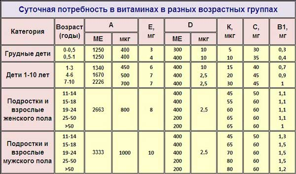 Таблица суточная потребность в витаминах x