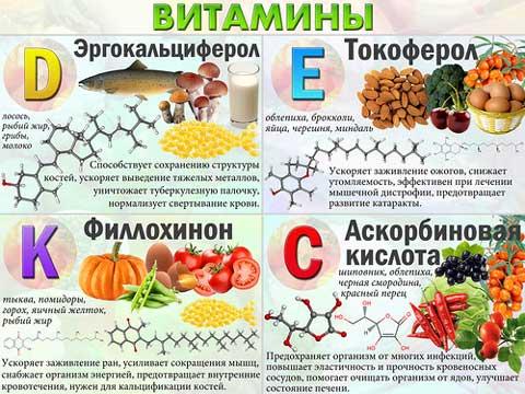 Содержание витаминов в таблице