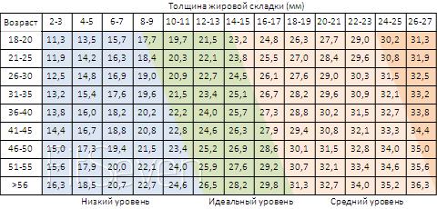 Таблица для определения уровня жира у женщин