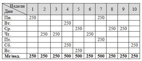 Омнадрен-250 – курс приема, отзывы
