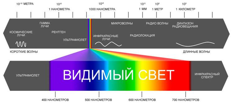 полный спектр света