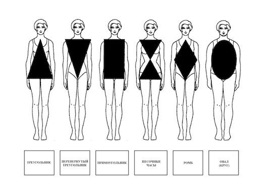 Особенности похудения для типа фигуры перевернутый треугольник