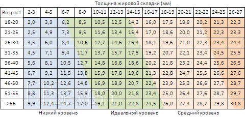Таблица для определения уровня жира у мужчин
