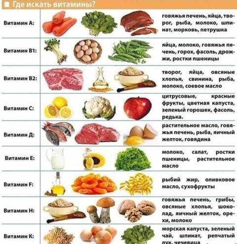 Признаки витаминной недостаточности ^