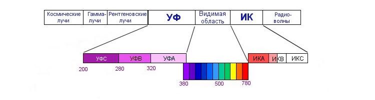 схема излучение синего света