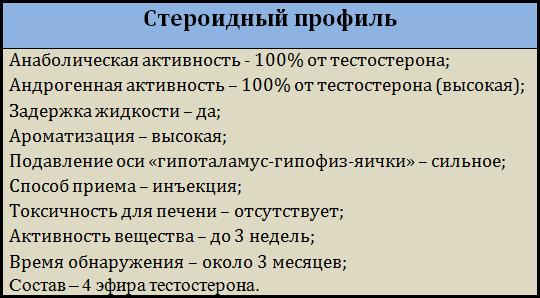 Стероидный_профиль_сустанона