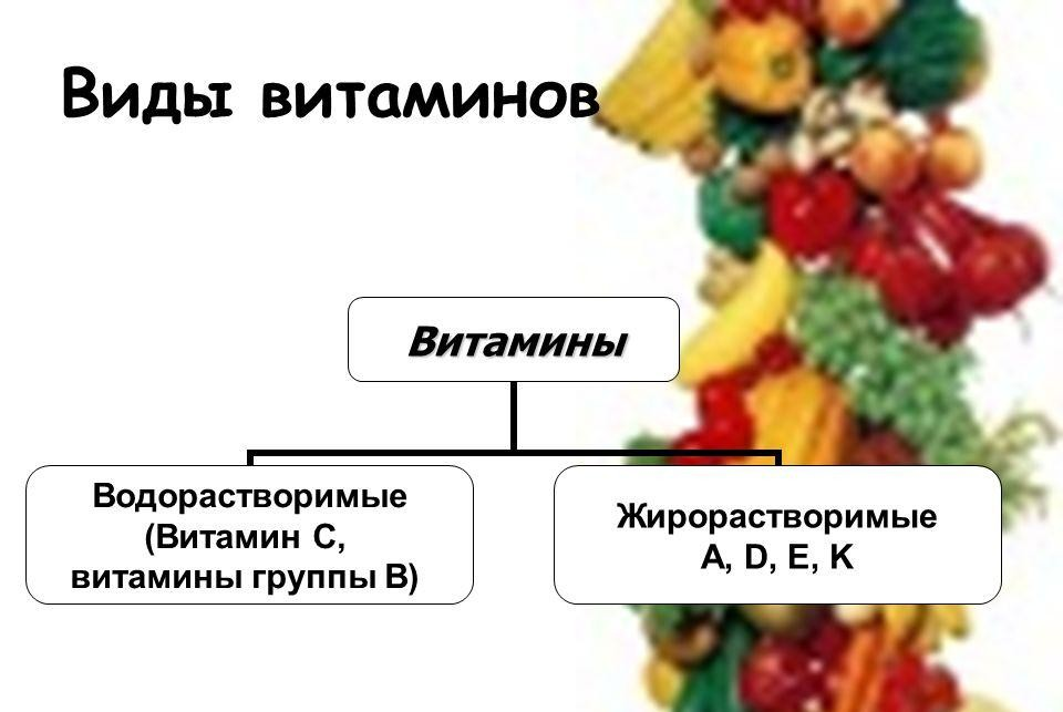 Как определить дозу витаминов?
